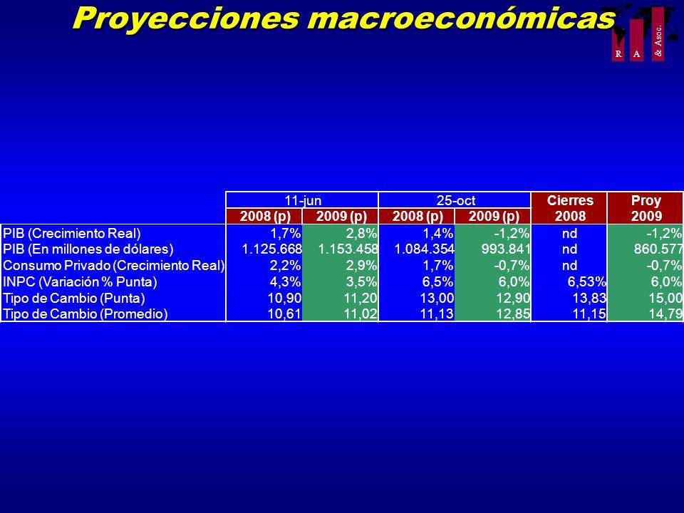 R A & Asoc. Proyecciones macroeconómicas CierresProy 2008 (p)2009 (p)2008 (p)2009 (p)20082009 PIB (Crecimiento Real)1,7%2,8%1,4%-1,2%nd-1,2% PIB (En m