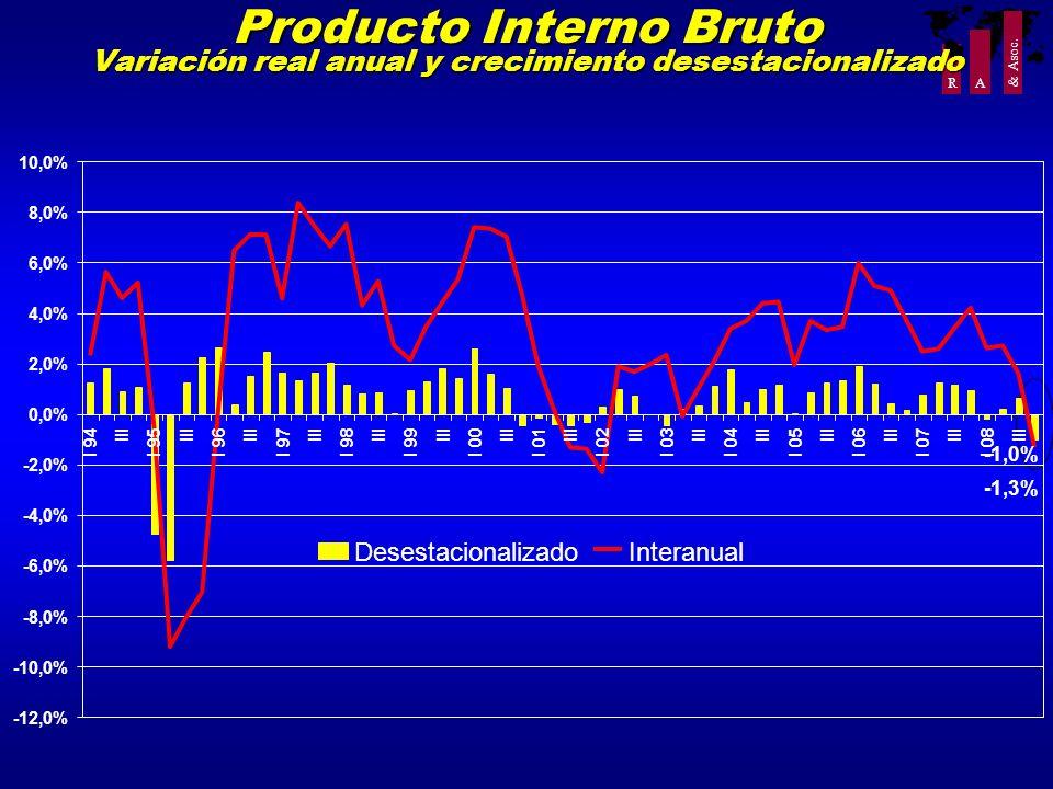 R A & Asoc. Producto Interno Bruto Variación real anual y crecimiento desestacionalizado -12,0% -10,0% -8,0% -6,0% -4,0% -2,0% 0,0% 2,0% 4,0% 6,0% 8,0
