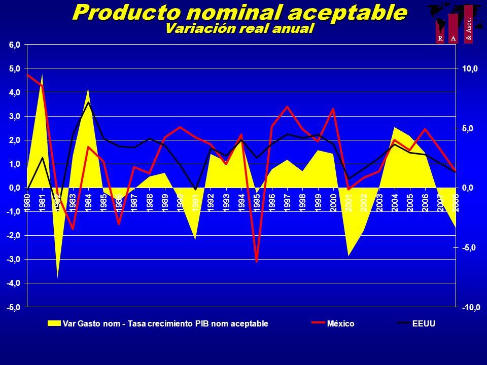 R A & Asoc. Producto nominal aceptable Variación real anual -5,0 -4,0 -3,0 -2,0 -1,0 0,0 1,0 2,0 3,0 4,0 5,0 6,0 19801981198219831984198519861987 1988
