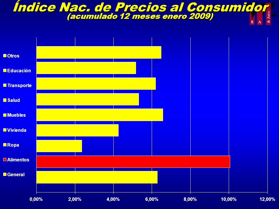 R A & Asoc. Índice Nac. de Precios al Consumidor (acumulado 12 meses enero 2009) 0,00%2,00%4,00%6,00%8,00%10,00%12,00% 1 Otros Educación Transporte Sa