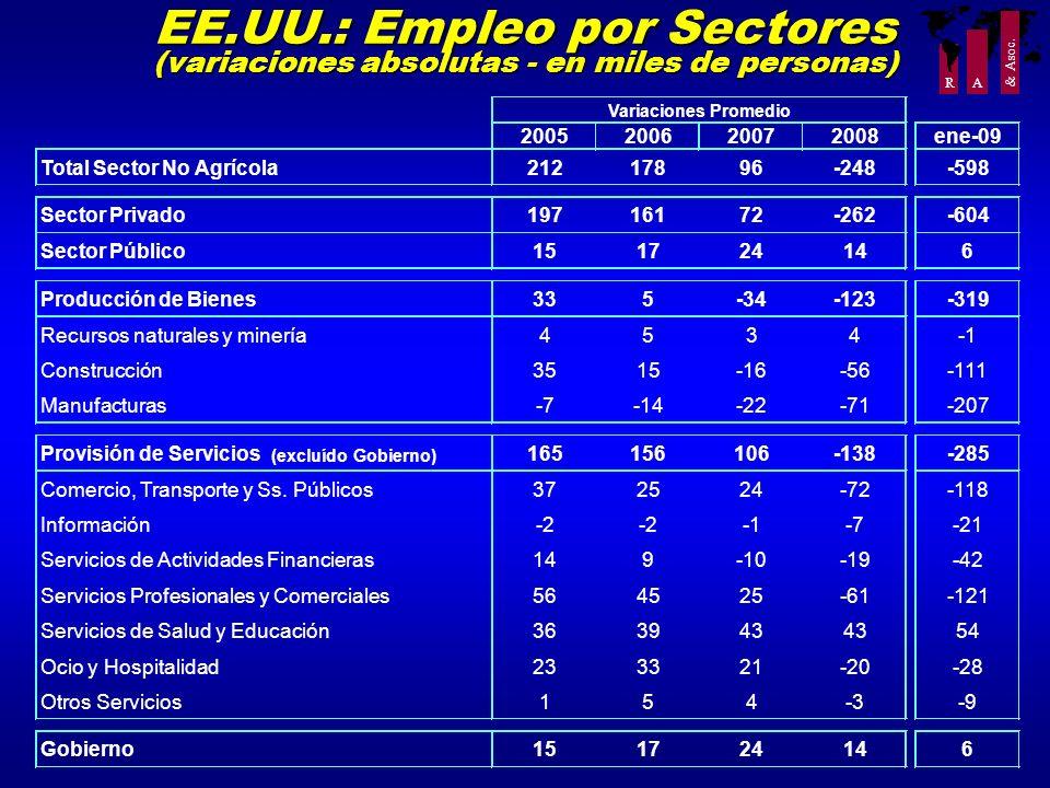R A & Asoc. EE.UU.: Empleo por Sectores (variaciones absolutas - en miles de personas) 2005200620072008ene-09 Total Sector No Agrícola21217896-248-598