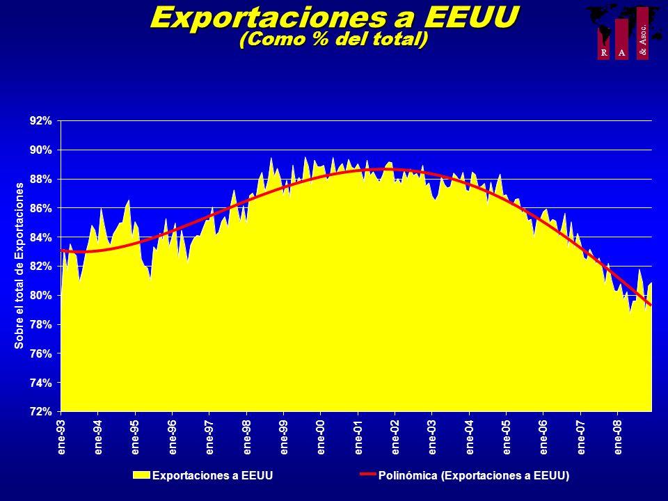 R A & Asoc. Exportaciones a EEUU (Como % del total) 72% 74% 76% 78% 80% 82% 84% 86% 88% 90% 92% ene-93ene-94ene-95ene-96ene-97ene-98ene-99ene-00ene-01