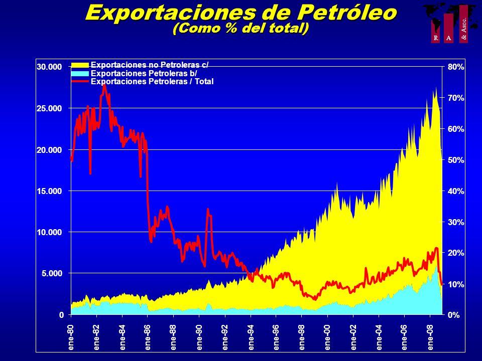 R A & Asoc. Exportaciones de Petróleo (Como % del total) 0 5.000 10.000 15.000 20.000 25.000 30.000 ene-80ene-82ene-84ene-86ene-88ene-90ene-92ene-94en