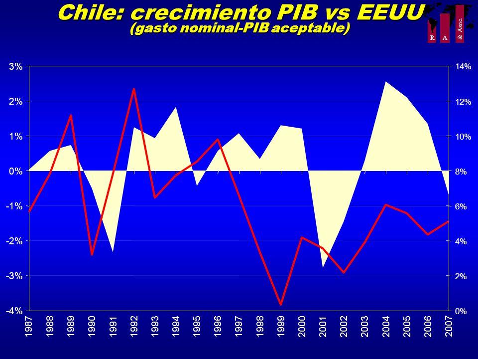 R A Chile: crecimiento PIB vs EEUU (gasto nominal-PIB aceptable) -4% -3% -2% -1% 0% 1% 2% 3% 198719881989199019911992199319941995199619971998199920002