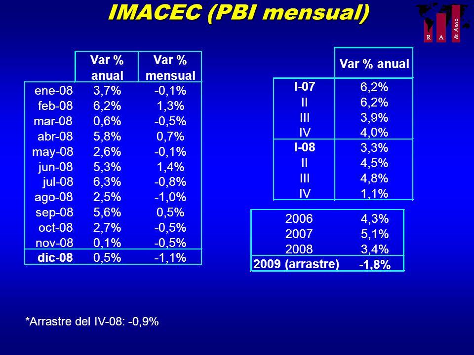 R A & Asoc. IMACEC (PBI mensual) *Arrastre del IV-08: -0,9% Var % anual Var % mensual ene-083,7%-0,1% feb-086,2%1,3% mar-080,6%-0,5% abr-085,8%0,7% ma