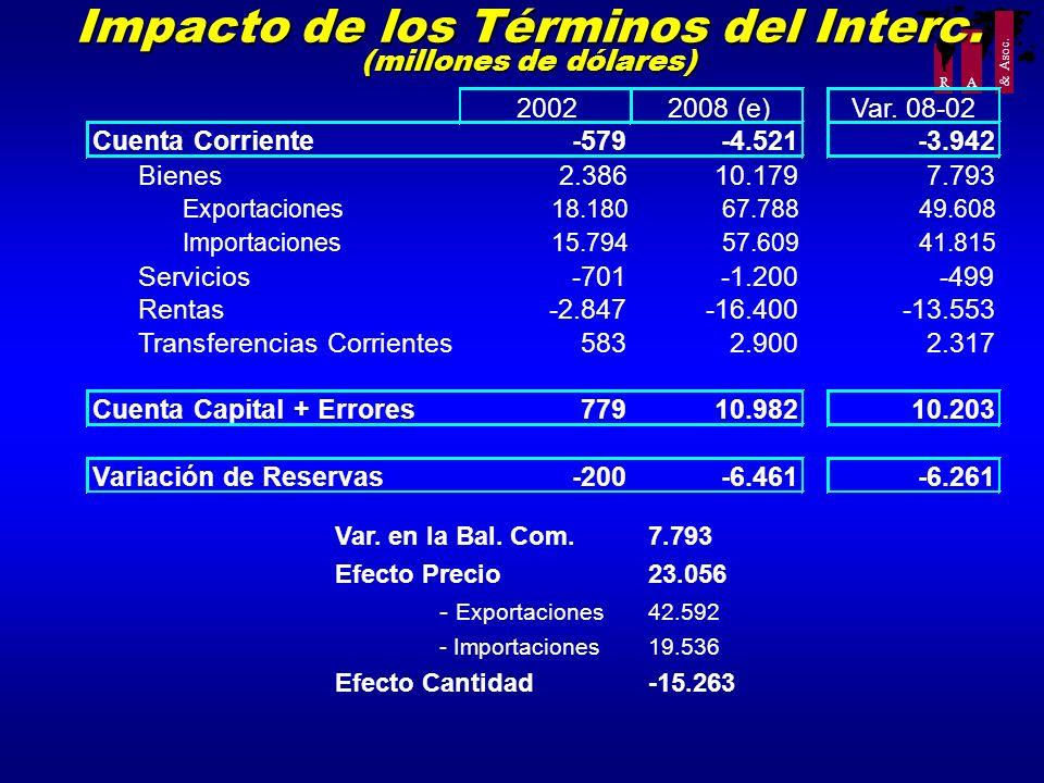 R A & Asoc. Impacto de los Términos del Interc. (millones de dólares) Var. en la Bal. Com.7.793 Efecto Precio 23.056 - Exportaciones 42.592 - Importac