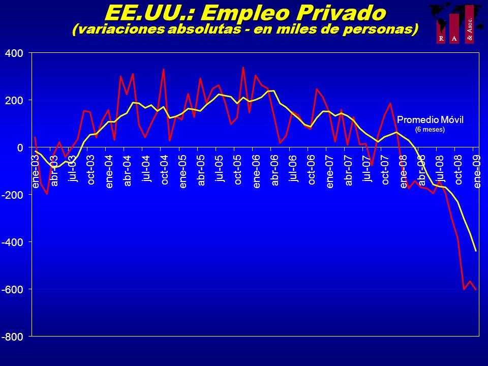 R A & Asoc. EE.UU.: Empleo Privado (variaciones absolutas - en miles de personas) Promedio Móvil (6 meses) -800 -600 -400 -200 0 200 400 ene-03 abr-03