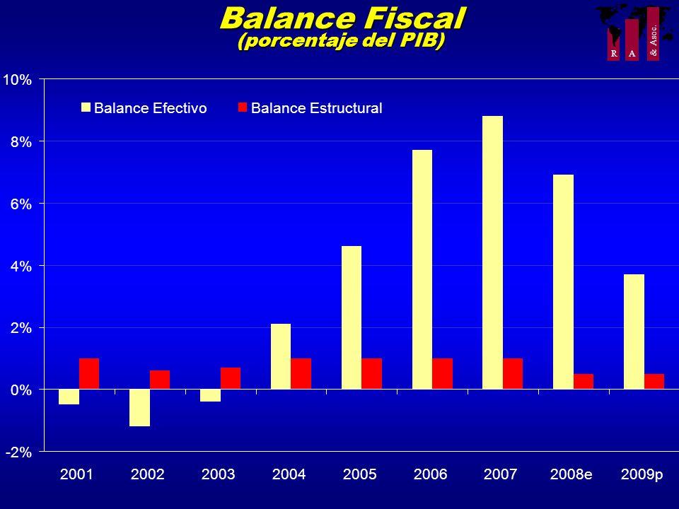 R A & Asoc. Balance Fiscal (porcentaje del PIB) -2% 0% 2% 4% 6% 8% 10% 2001 2002 2003 2004 2005 2006 2007 2008e 2009p Balance EfectivoBalance Estructu