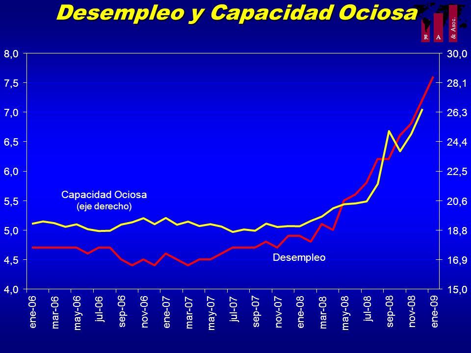 R A & Asoc. Desempleo y Capacidad Ociosa 4,0 4,5 5,0 5,5 6,0 6,5 7,0 7,5 8,0 ene-06 mar-06 may-06 jul-06 sep-06 nov-06 ene-07 mar-07 may-07 jul-07 sep