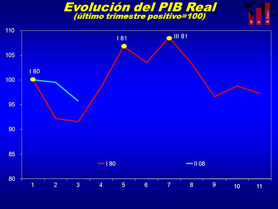 R A & Asoc. Evolución del PIB Real (último trimestre positivo=100) 80 85 90 95 100 105 110 12345678 9 1011 I 80II 08 I 80 I 81 III 81