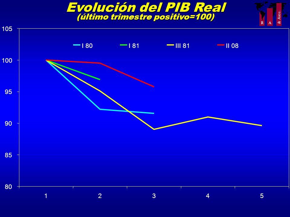 R A & Asoc. Evolución del PIB Real (último trimestre positivo=100) 80 85 90 95 100 105 12345 I 80I 81III 81II 08