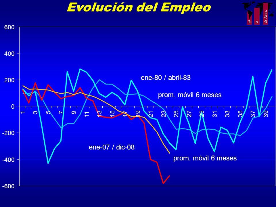 R A & Asoc. Evolución del Empleo -600 -400 -200 0 200 400 600 13579 11 1315171921232527293133353739 ene-80 / abril-83 prom. móvil 6 meses ene-07 / dic