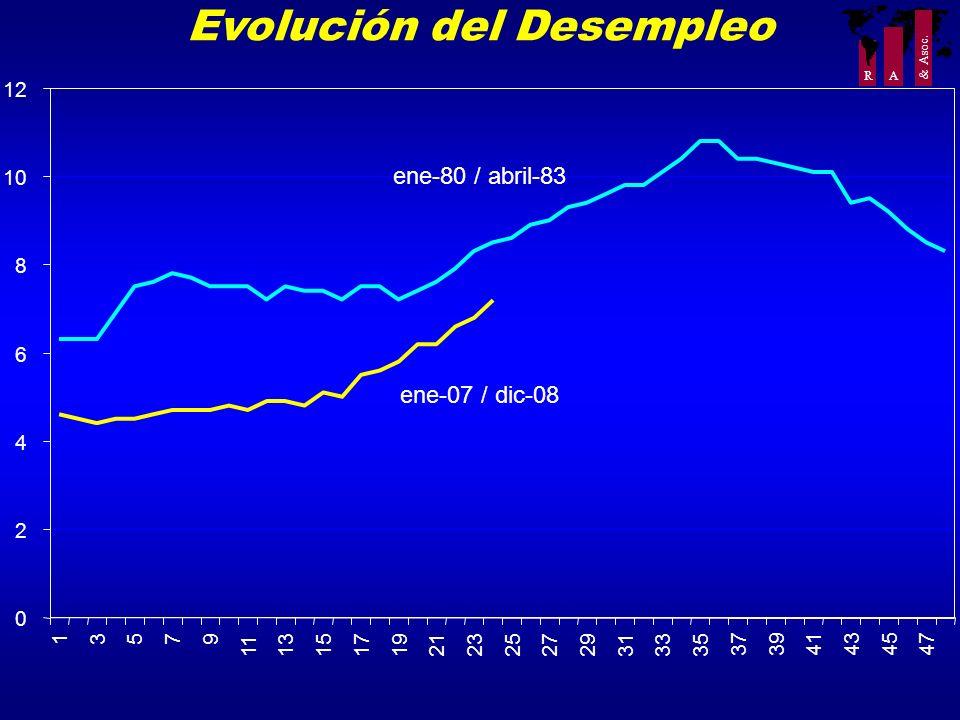 R A & Asoc. Evolución del Desempleo 0 2 4 6 8 10 12 13579 11131517192123252729313335 373941434547 ene-80 / abril-83 ene-07 / dic-08