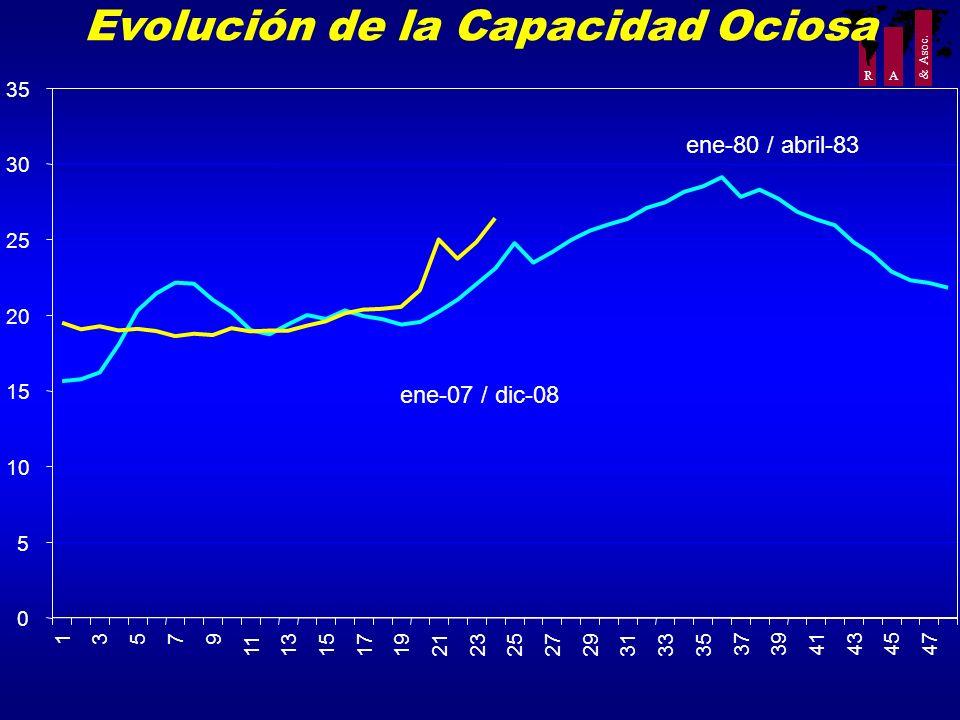 R A & Asoc. Evolución de la Capacidad Ociosa 0 5 10 15 20 25 30 35 13579 11131517192123252729313335 373941434547 ene-80 / abril-83 ene-07 / dic-08