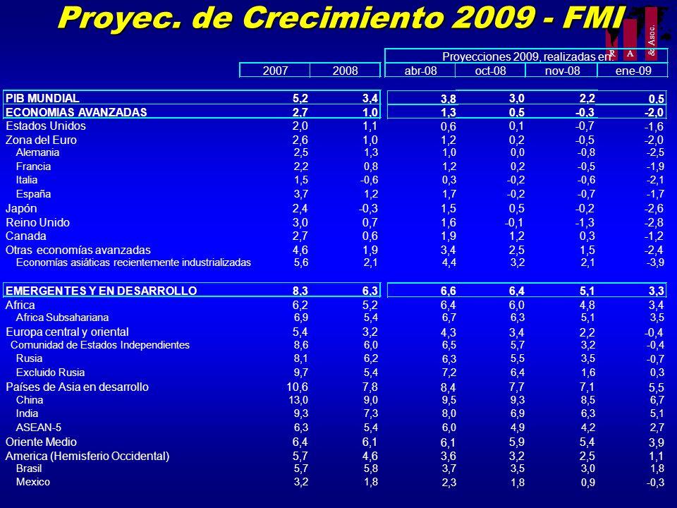 R A & Asoc. Proyec. de Crecimiento 2009 - FMI 20072008 PIB MUNDIAL5,23,4 ECONOMIAS AVANZADAS2,71,0 Estados Unidos2,01,1 Zona del Euro2,61,0 Alemania2,