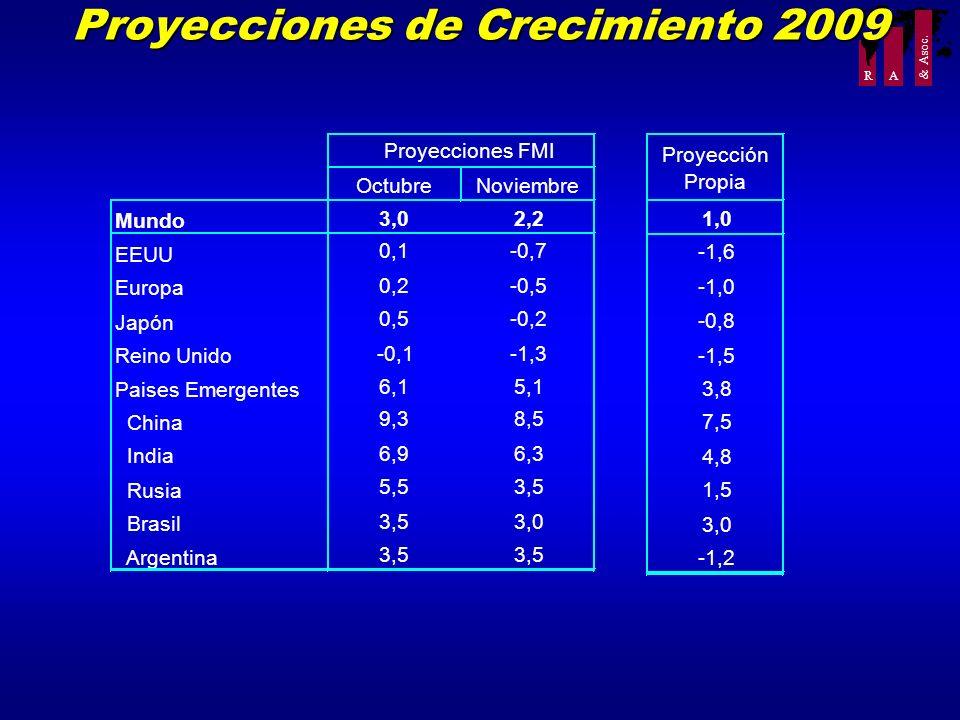 R A & Asoc. Proyecciones de Crecimiento 2009 OctubreNoviembre Mundo 3,02,2 EEUU 0,1-0,7 Europa 0,2-0,5 Japón 0,5-0,2 Reino Unido -0,1-1,3 Paises Emerg