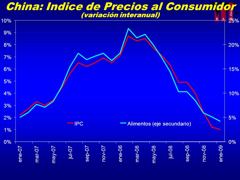 R A & Asoc. China: Indice de Precios al Consumidor (variación interanual) 0% 1% 2% 3% 4% 5% 6% 7% 8% 9% 10% ene-07 mar-07 may-07 jul-07 sep-07nov-07 e