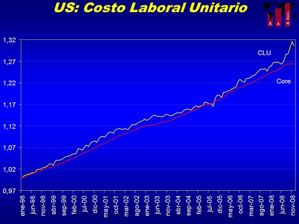 R A & Asoc. US: Costo Laboral Unitario 0,97 1,02 1,07 1,12 1,17 1,22 1,27 1,32 ene-98 jun-98 nov-98 abr-99 sep-99 feb-00 jul-00 dic-00 may-01 oct-01 m