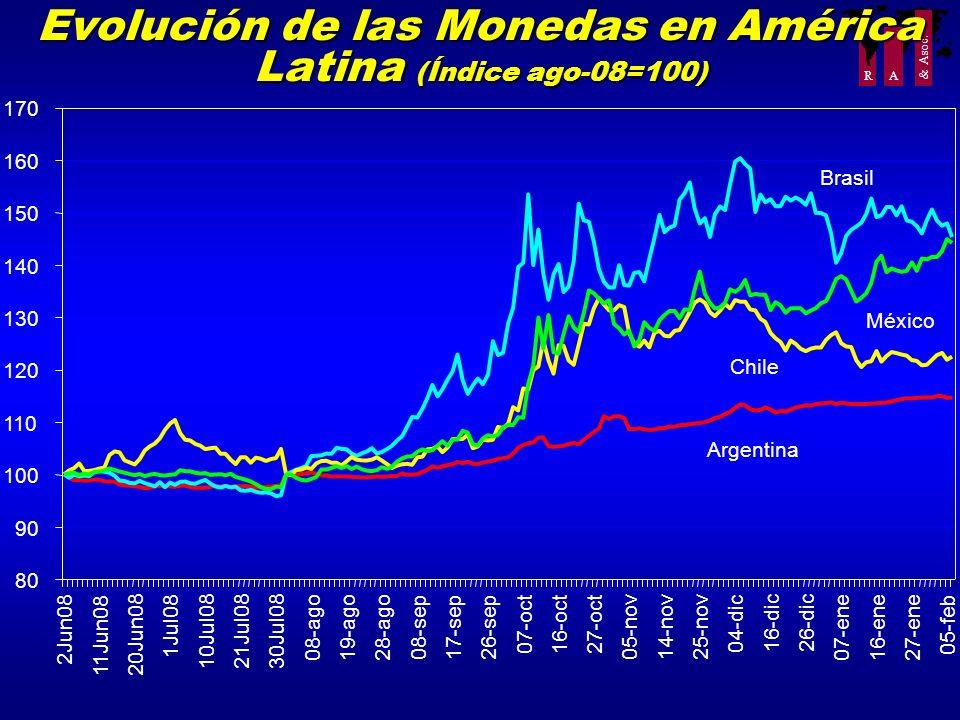 R A & Asoc. Evolución de las Monedas en América Latina (Índice ago-08=100) 80 90 100 110 120 130 140 150 160 170 2Jun08 11Jun0820Jun08 1Jul08 10Jul082