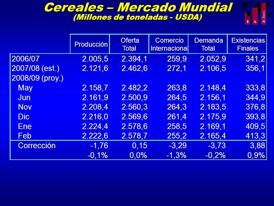 R A & Asoc. Cereales – Mercado Mundial (Millones de toneladas - USDA) Producción Oferta Total Comercio Internacional Demanda Total Existencias Finales