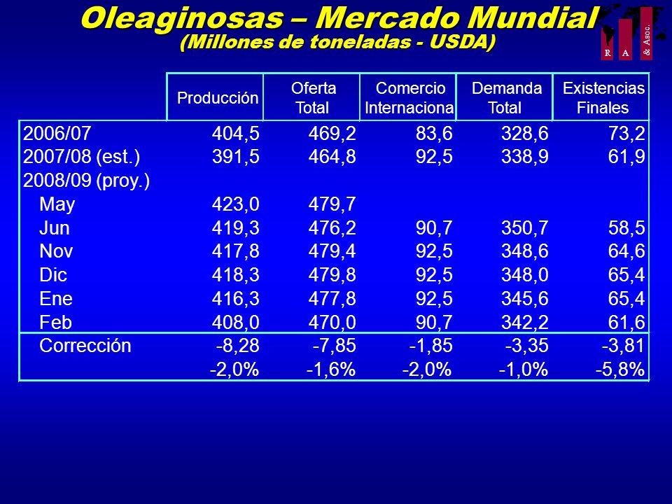 R A & Asoc. Oleaginosas – Mercado Mundial (Millones de toneladas - USDA) Producción Oferta Total Comercio Internacional Demanda Total Existencias Fina