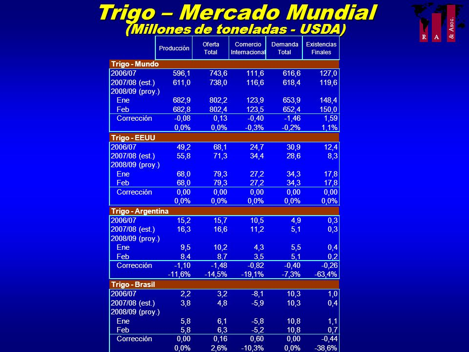 R A & Asoc. Trigo – Mercado Mundial (Millones de toneladas - USDA) Producción Oferta Total Comercio Internacional Demanda Total Existencias Finales Tr