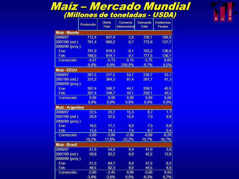 R A & Asoc. Maíz – Mercado Mundial (Millones de toneladas - USDA) Producción Oferta Total Comercio Internacional Demanda Total Existencias Finales Mai