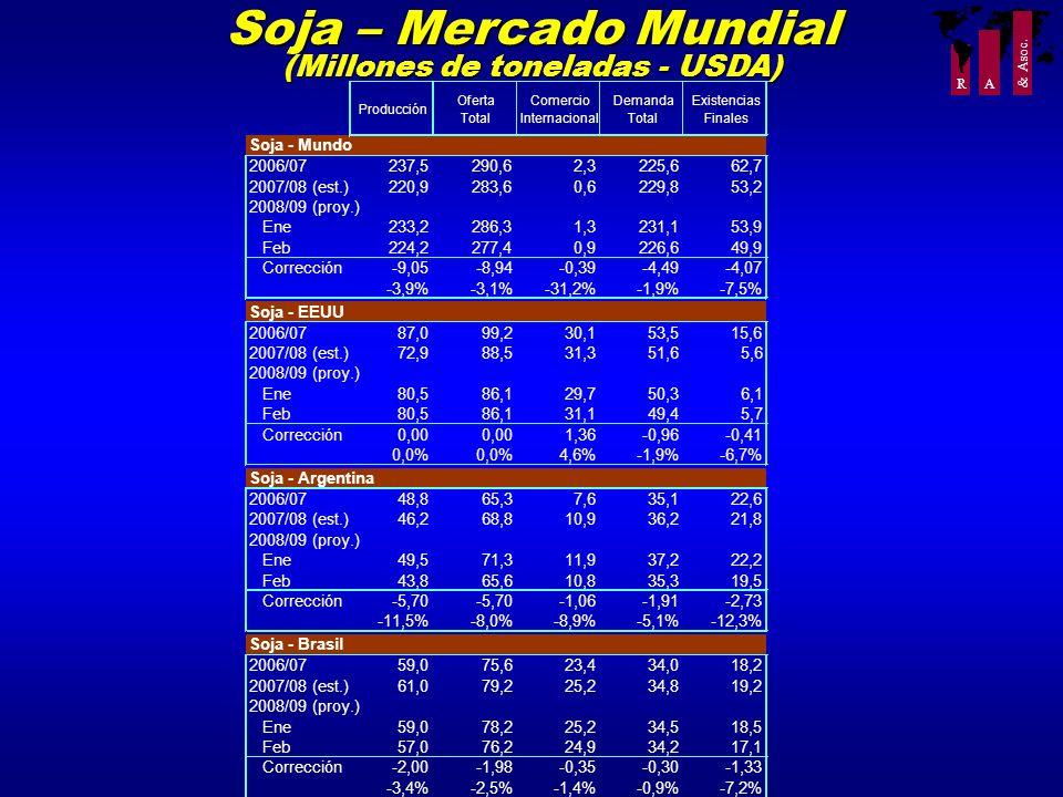 R A & Asoc. Soja – Mercado Mundial (Millones de toneladas - USDA) Producción Oferta Total Comercio Internacional Demanda Total Existencias Finales Soj