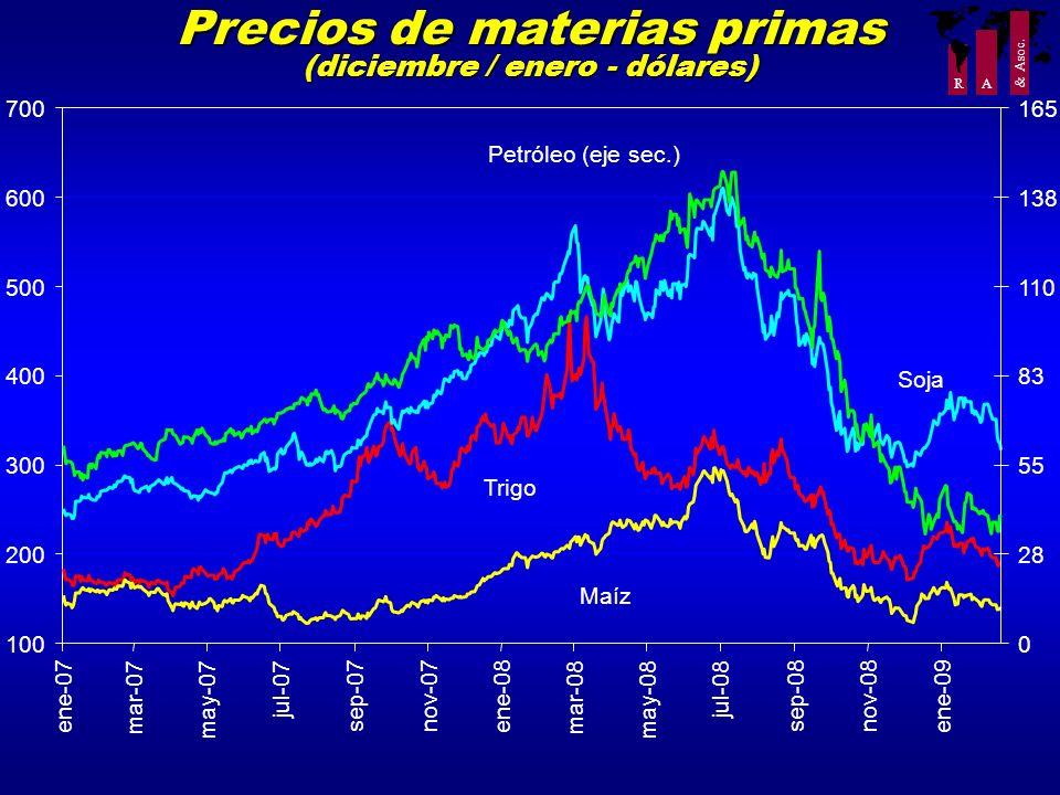 R A & Asoc. Precios de materias primas (diciembre / enero - dólares) 100 200 300 400 500 600 700 ene-07 mar-07 may-07 jul-07 sep-07nov-07 ene-08 mar-0