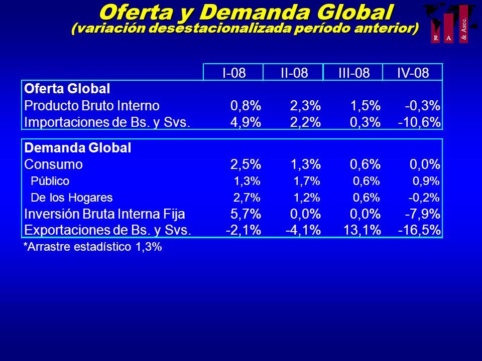 R A & Asoc. Oferta y Demanda Global (variación desestacionalizada período anterior) *Arrastre estadístico 1,3% I-08II-08III-08IV-08 Oferta Global Prod