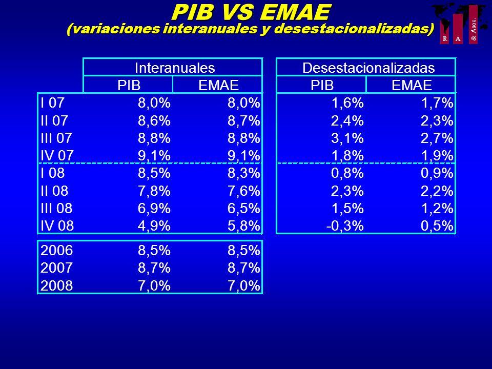 R A & Asoc. PIB VS EMAE (variaciones interanuales y desestacionalizadas) PIBEMAEPIBEMAE I 078,0% 1,6%1,7% II 078,6%8,7%2,4%2,3% III 078,8% 3,1%2,7% IV