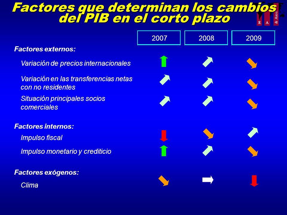 R A Factores que determinan los cambios del PIB en el corto plazo 200720082009 Factores externos: Variación de precios internacionales Variación en la