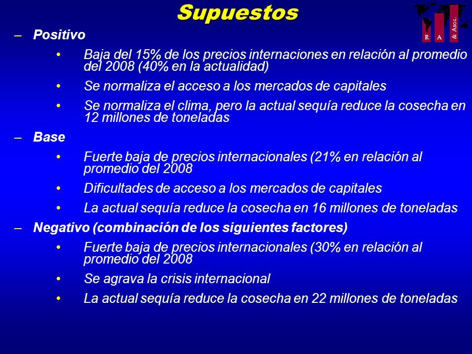R A & Asoc. –Positivo Baja del 15% de los precios internaciones en relación al promedio del 2008 (40% en la actualidad) Se normaliza el acceso a los m