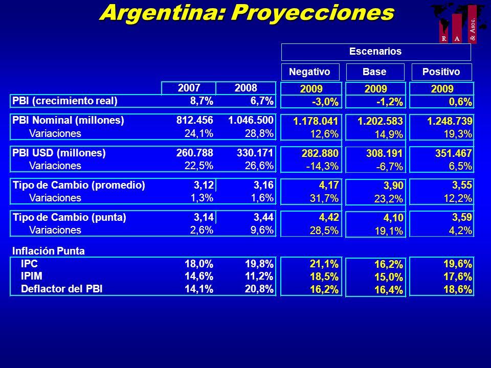 R A & Asoc. Argentina: Proyecciones NegativoBasePositivo Escenarios 20072008 PBI (crecimiento real)8,7%6,7% PBI Nominal (millones)812.4561.046.500 Var