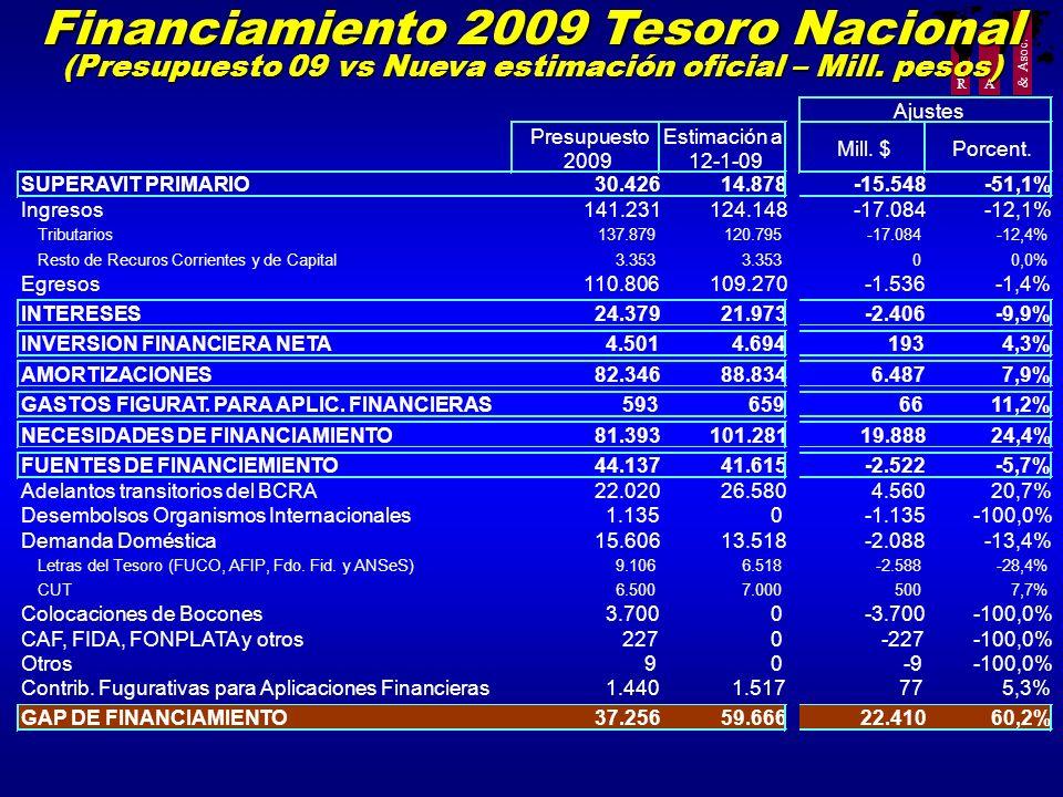 R A & Asoc. Financiamiento 2009 Tesoro Nacional (Presupuesto 09 vs Nueva estimación oficial – Mill. pesos) Presupuesto 2009 Estimación al 12-1-09 Mill