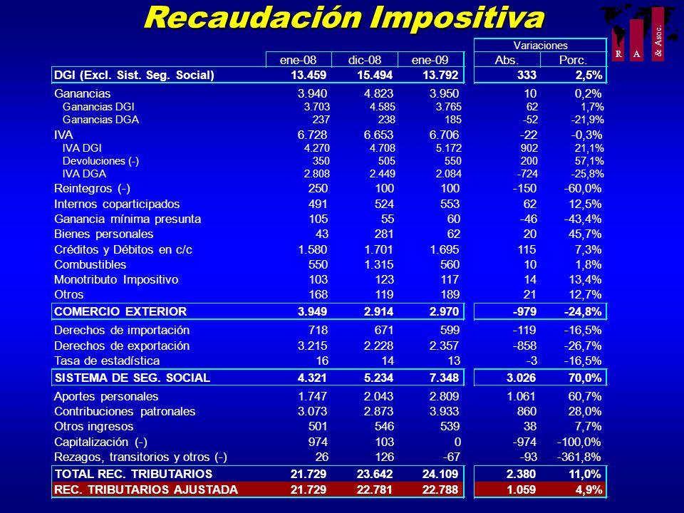 R A & Asoc. Recaudación Impositiva ene-08dic-08ene-09Abs.Porc. DGI (Excl. Sist. Seg. Social)13.45915.49413.7923332,5% Ganancias3.9404.8233.950100,2% G