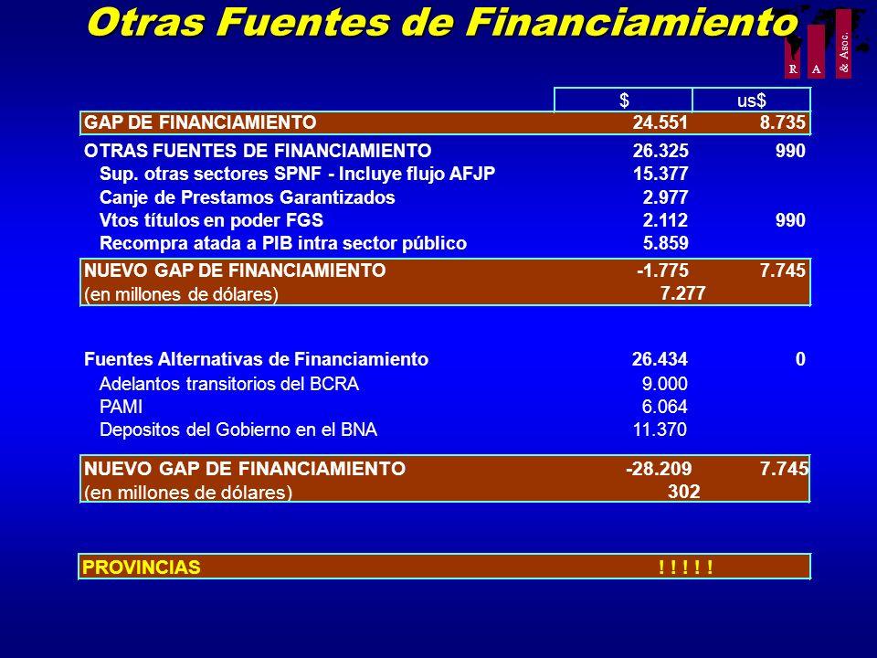 R A & Asoc. Otras Fuentes de Financiamiento $us$ GAP DE FINANCIAMIENTO24.5518.735 OTRAS FUENTES DE FINANCIAMIENTO26.325990 Sup. otras sectores SPNF -