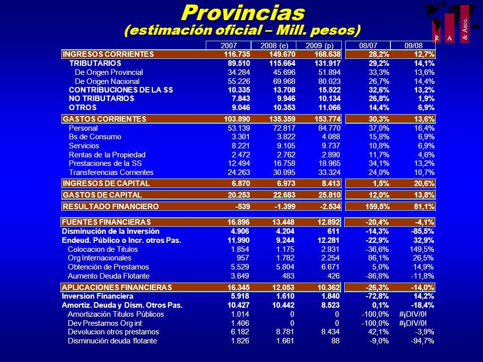R A & Asoc. Provincias (estimación oficial – Mill. pesos) 20072008 (e)2009 (p)08/0709/08 INGRESOS CORRIENTES116.735149.670168.63828,2%12,7% TRIBUTARIO