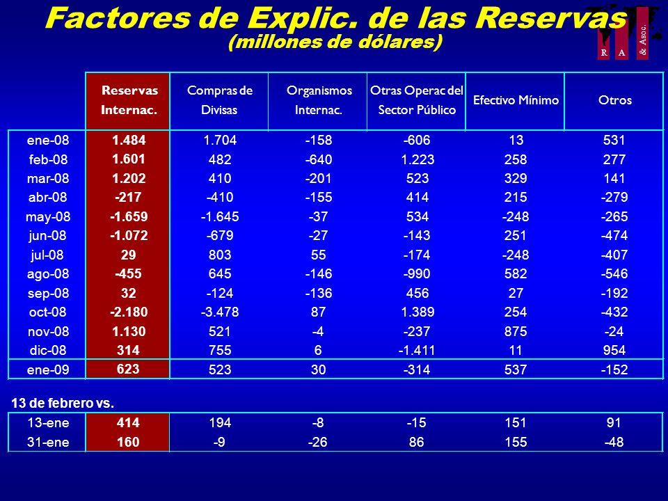 R A & Asoc. Factores de Explic. de las Reservas (millones de dólares) 13 de febrero vs. 13-ene 414 194-8-1515191 31-ene 160 -9-2686155-48