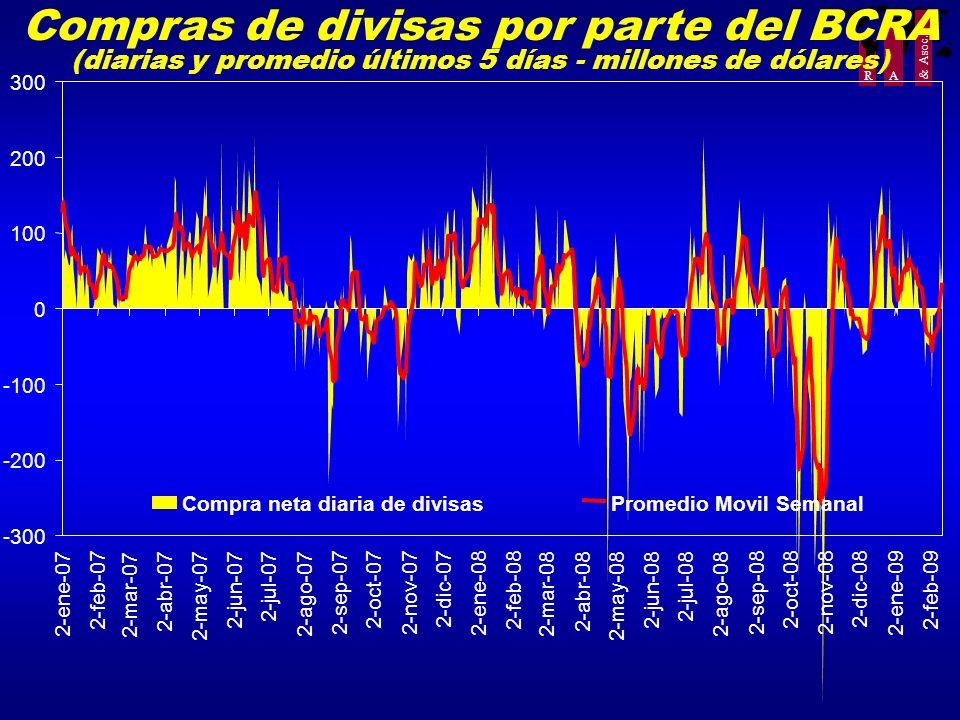 R A & Asoc. Compras de divisas por parte del BCRA (diarias y promedio últimos 5 días - millones de dólares) -300 -200 -100 0 100 200 300 2-ene-07 2-fe