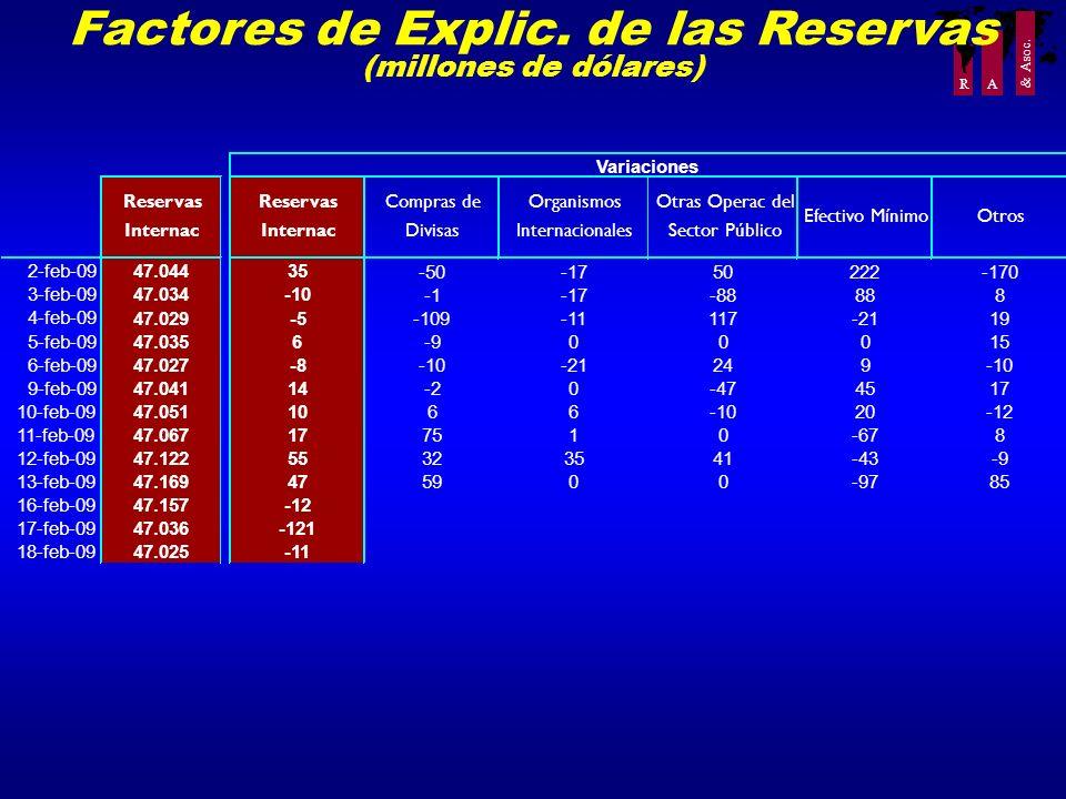 R A & Asoc. Factores de Explic. de las Reservas (millones de dólares)