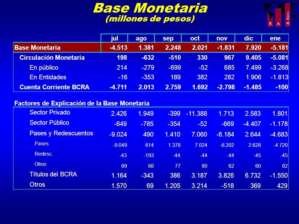 R A & Asoc. Base Monetaria (millones de pesos)