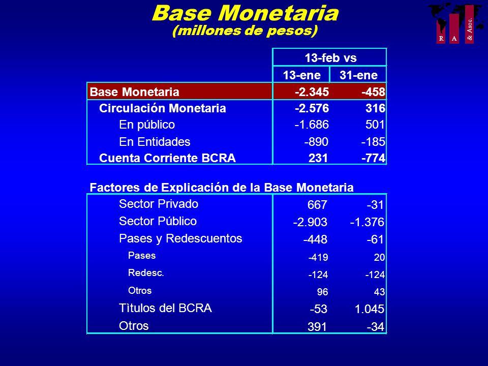R A & Asoc. Base Monetaria (millones de pesos) 13-ene31-ene Base Monetaria-2.345-458 Circulación Monetaria-2.576316 En público-1.686501 En Entidades-8