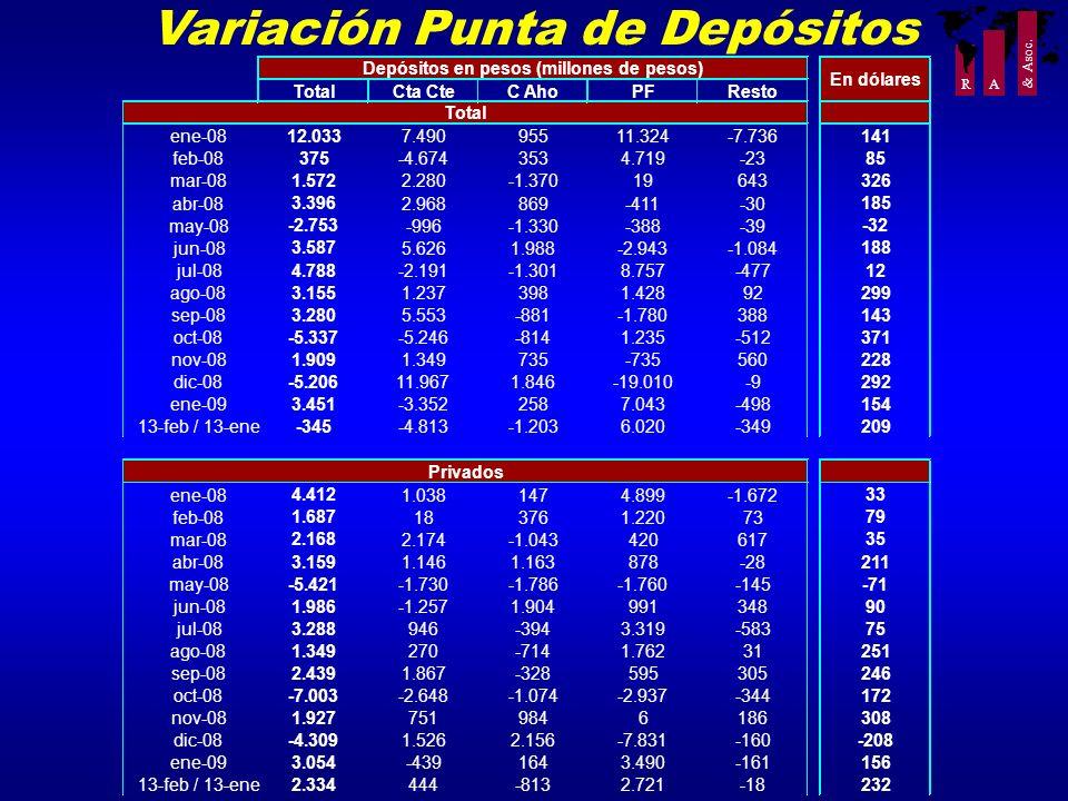 R A & Asoc. Variación Punta de Depósitos TotalCta CteC AhoPFResto ene-08 12.033 7.49095511.324-7.736 141 feb-08 375 -4.6743534.719-23 85 mar-08 1.572