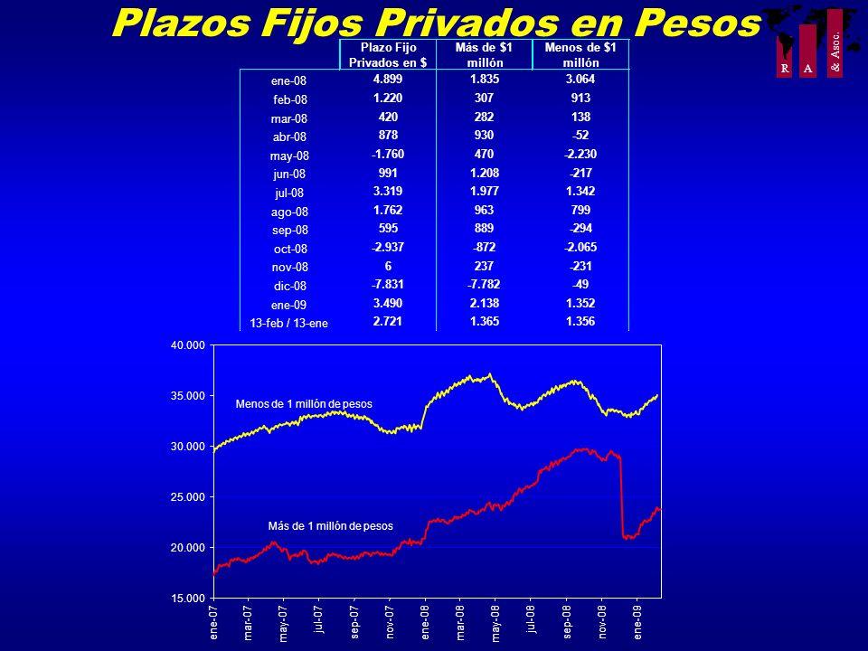 R A & Asoc. Plazos Fijos Privados en Pesos 15.000 20.000 25.000 30.000 35.000 40.000 ene-07 mar-07 may-07 jul-07 sep-07nov-07 ene-08 mar-08 may-08 jul