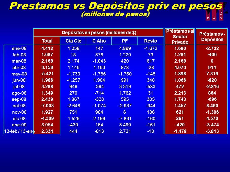 R A & Asoc. Prestamos vs Depósitos priv en pesos (millones de pesos)