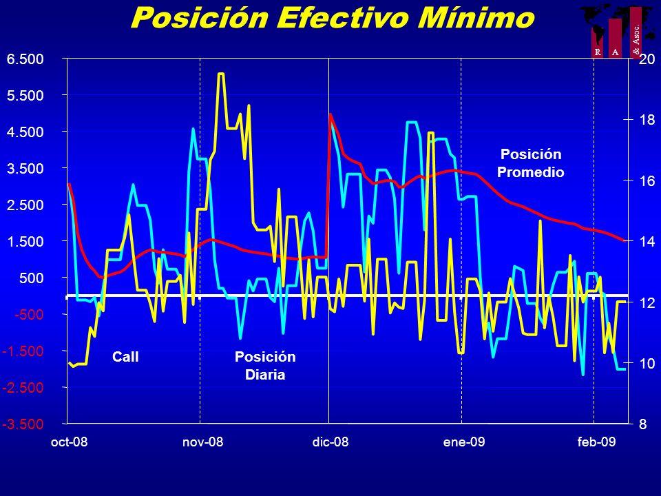 R A & Asoc. Posición Efectivo Mínimo -3.500 -2.500 -1.500 -500 500 1.500 2.500 3.500 4.500 5.500 6.500 oct-08nov-08dic-08ene-09feb-09 8 10 12 14 16 18