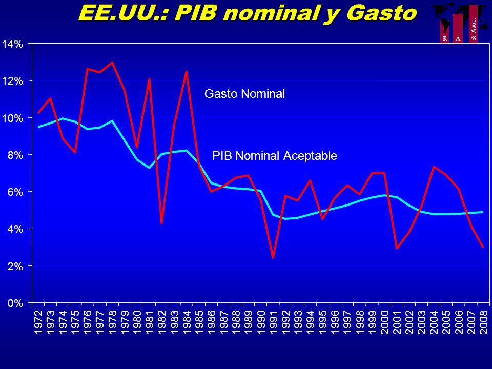 R A & Asoc. EE.UU.: PIB nominal y Gasto 0% 2% 4% 6% 8% 10% 12% 14% 19721973197419751976197719781979198019811982198319841985198619871988198919901991199