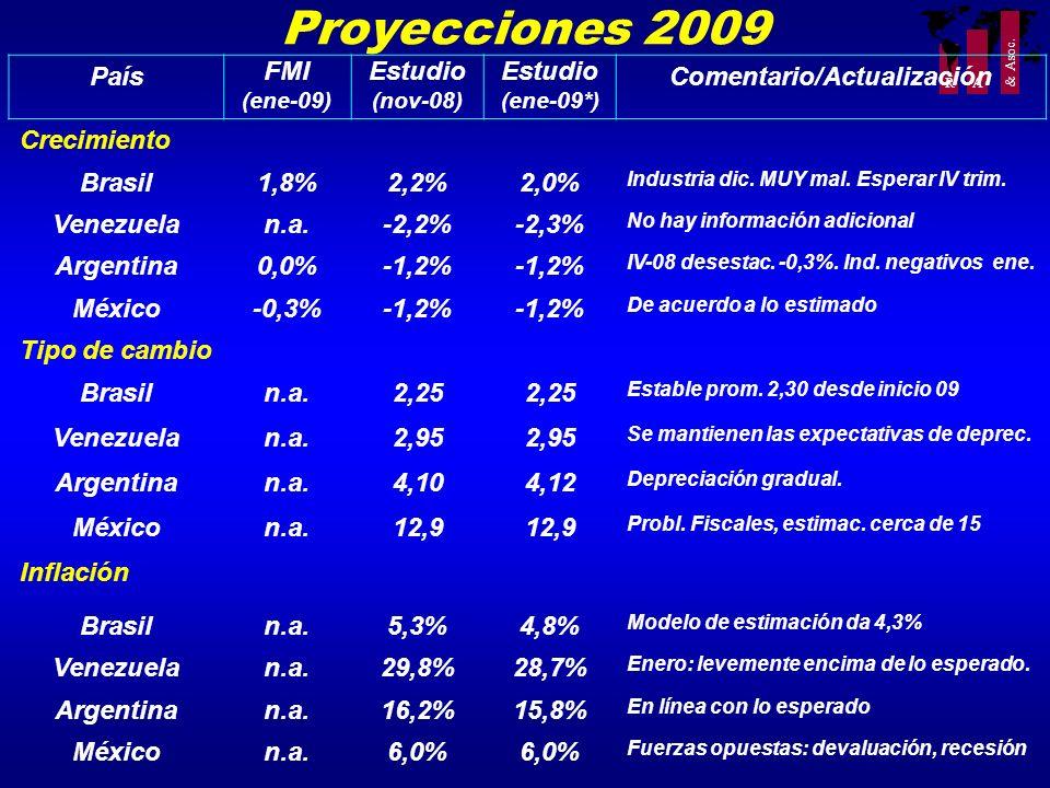 R A & Asoc. Proyecciones 2009 País FMI (ene-09) Estudio (nov-08) Estudio (ene-09*) Comentario/Actualización Crecimiento Brasil1,8%2,2%2,0% Industria d