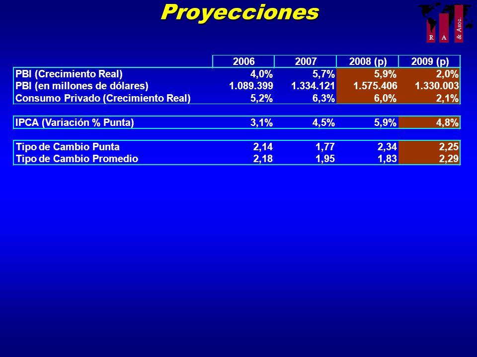 R A Proyecciones 200620072008 (p)2009 (p) PBI (Crecimiento Real)4,0%5,7%5,9%2,0% PBI (en millones de dólares)1.089.3991.334.1211.575.4061.330.003 Cons